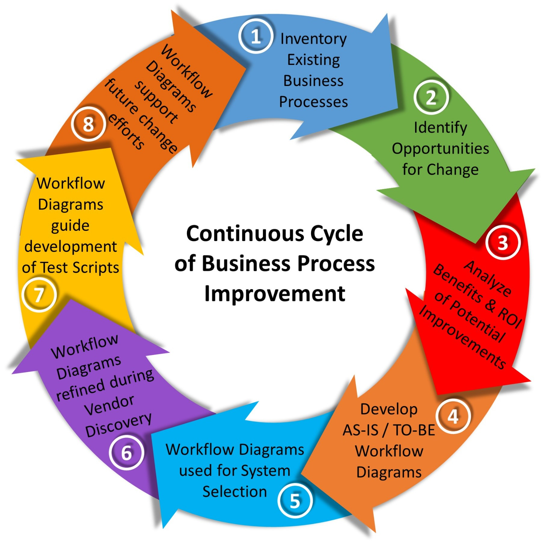 lean initiative cycle order